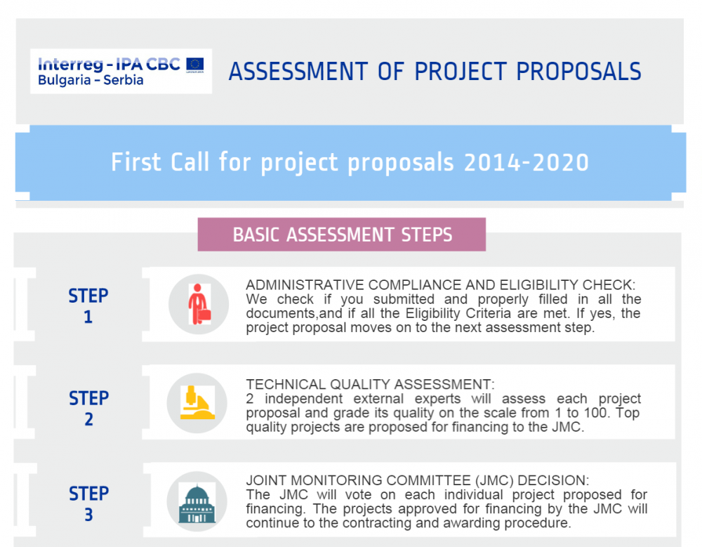 Infographic Assessment Of Project Proposals Explained Bulgaria