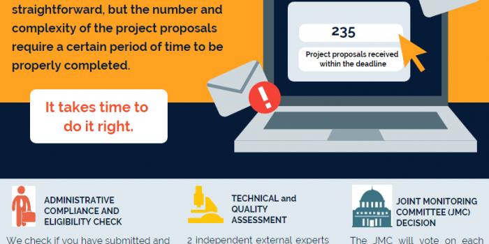 Стъпки в процеса на оценка на проектните предложения