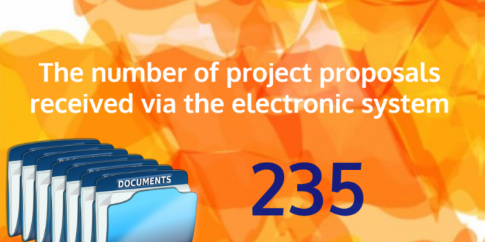 Number of Project Proposals