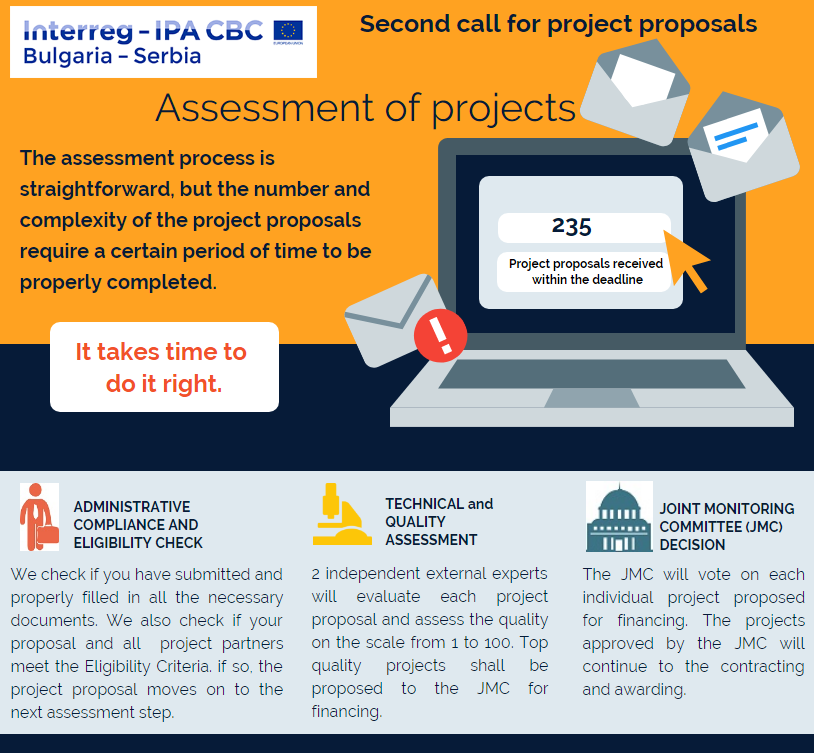 Steps in the project proposals assessment process