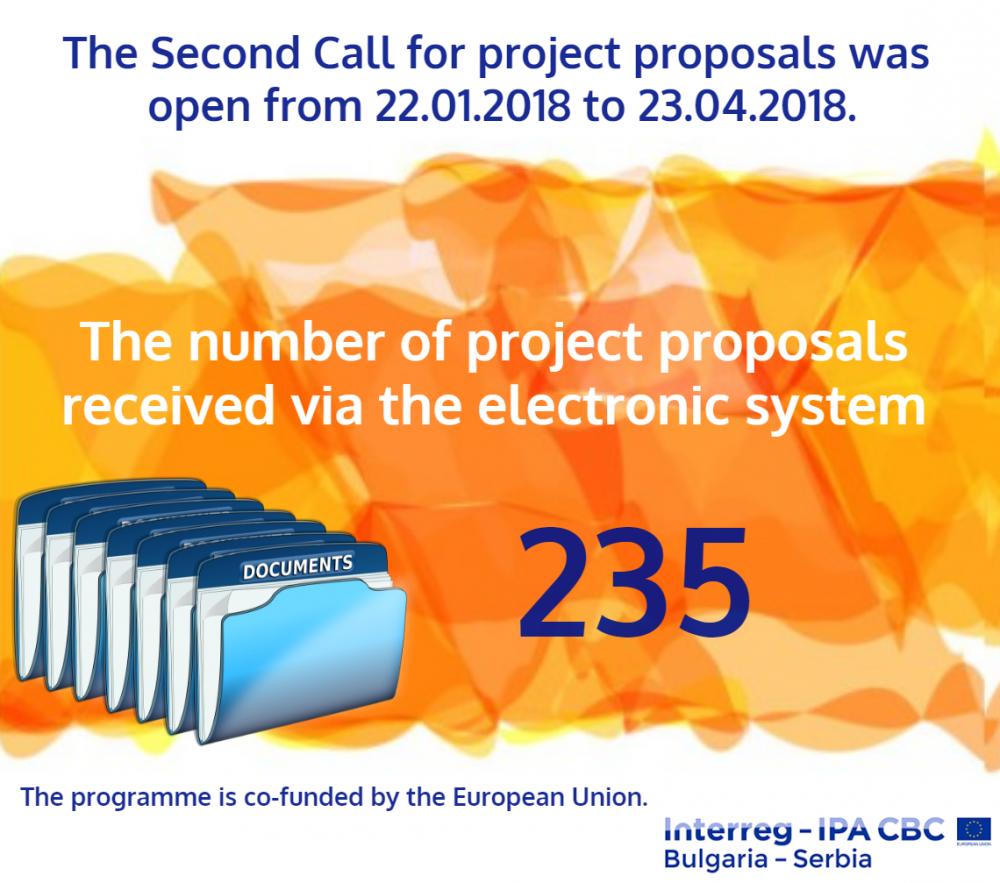 Броj предлога пројеката